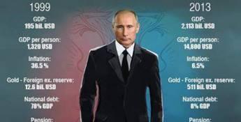 Dix bonnes raisons de détester Poutine